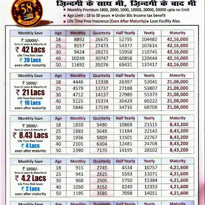 LIC Jeevan Anand Details Plan 815