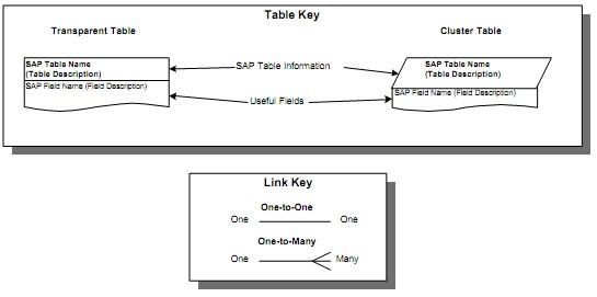 mySAPwiki : SAP SD Tables