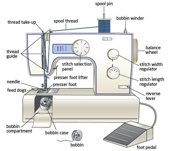 Basic Parts Of Sewing Machine And Its Function Fashion40Apparel Awesome The Parts Of A Sewing Machine