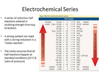 Every metal have electrochemical characteristic, this character is different strength among them