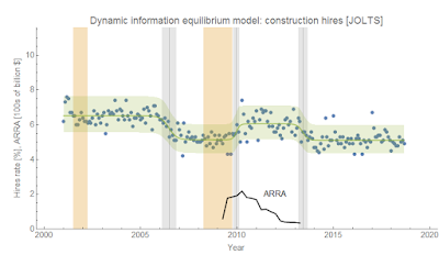 Construction hiring, the Great Recession, and the ARRA