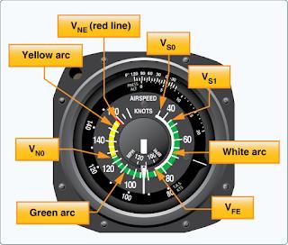 V-speed Designator Description