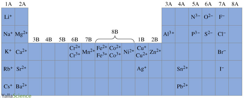 Symbols periodic table locations of some monatomic ions symbols periodic table locations of some monatomic ions urtaz Choice Image