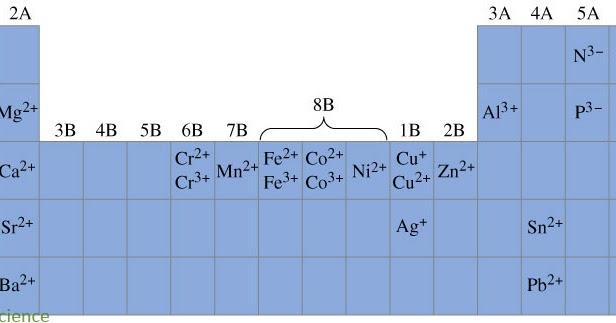 Symbols Amp Periodic Table Locations Of Some Monatomic Ions