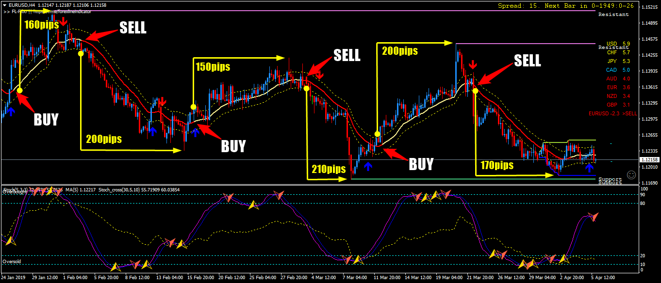 Forex Lines Gold Edition | Forex Signals No Repaint, MT4 indicators.