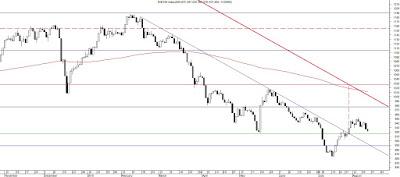تحليل فني لمؤشر السوق المصري EGX100 و توضيح أهدافه على المدى القصير .