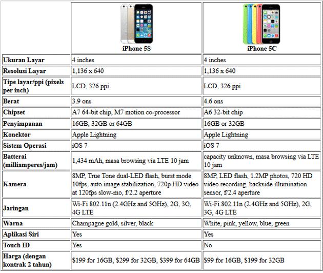 komparasi iphone 5s dan 5c
