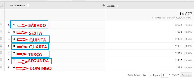 Google Analytics:: Melhores dias para publicar no blog.