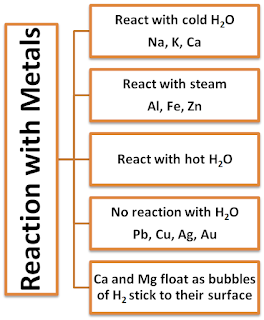 Notes of Ch 3 Metals and Non-metals| Class 10th Science - Study Rankers
