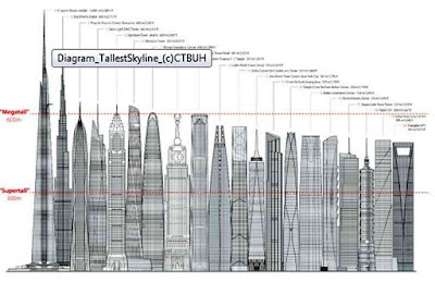 Tallest Tower In The World At 1.2 Kilometre