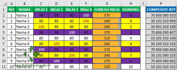Rumus Excel untuk Membuat Ranking dengan Banyak Kriteria atau syarat pada Microsoft Excel