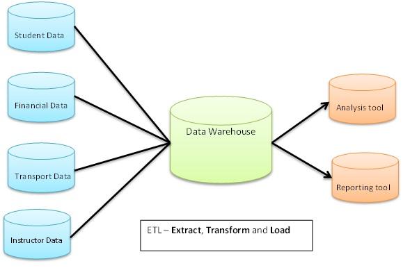 Digital Analytics - University of Utah Web Analytics and Data Warehouse