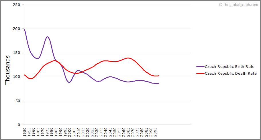 Czech Republic  Birth and Death Rate