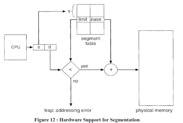segmentation table or hardware support for segmentation