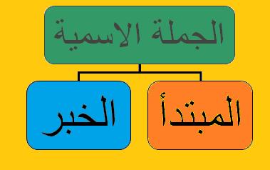 عناصر الجملة الاسمية