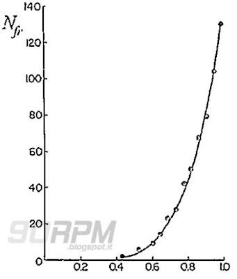 Diagramma della progressiva rottura delle fibre di carbonio