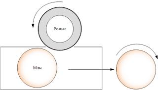 Принцип работы ствола с одним роликом
