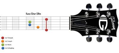 Kunci Gitar B#m