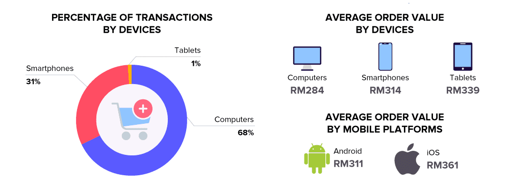 Online Shopping Malaysia: Smartphones vs Computers