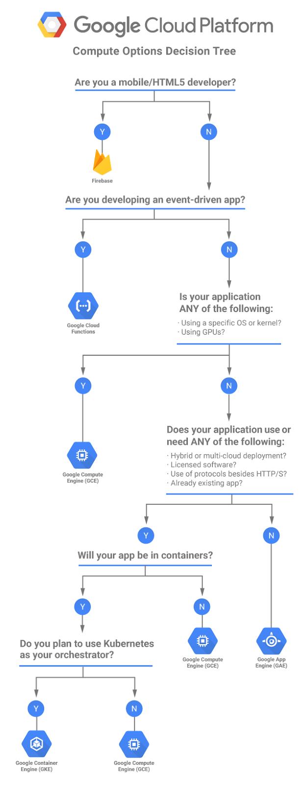 Welcome to Mat's Cloud: Google Cloud Platform (GCP) - How do