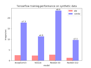TensorFlow Conda synthetic benchmarks