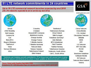 GSA confirms 51 LTE network commitments in 24 countries, 19 LTE networks to be in commercial service in 2010