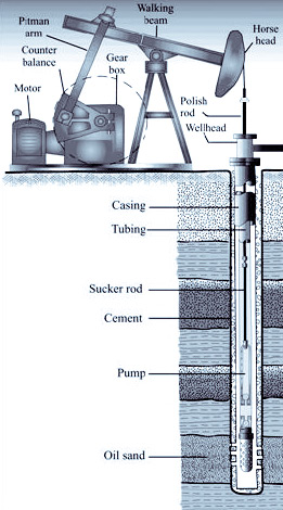 Oil Well Schematic Diagram Wellbore Diagram Free ... Oil Well Schematic Diagram on
