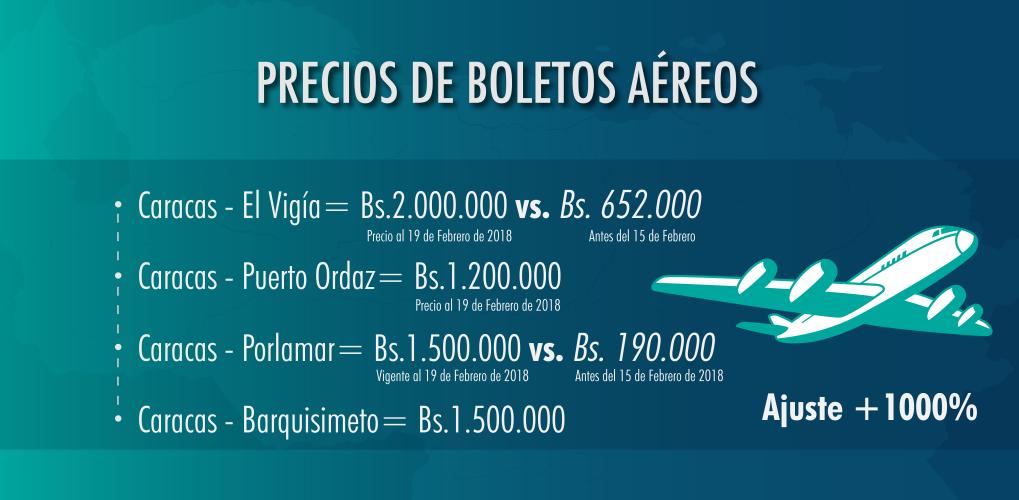 Nuevos precios de los pasajes aéreos nacionales Venezuela (Actualizados). Nuevos costos de los pasajes aéreos en Venezuela. Lista actualizada de los boletos aéreos nuevos precios.