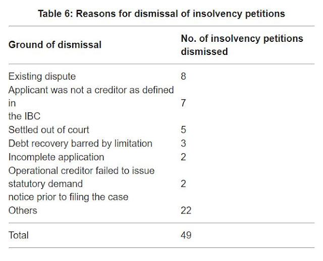 Table 6 shows the various grounds on which insolvency petitions were dismissed during the sample period.
