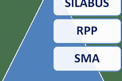 Download RPP Kimia Kelas XI K13 Revisi Terbaru Tahun 2018-2019