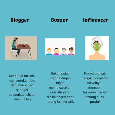perbedaan-blogger-buzzer-influencer