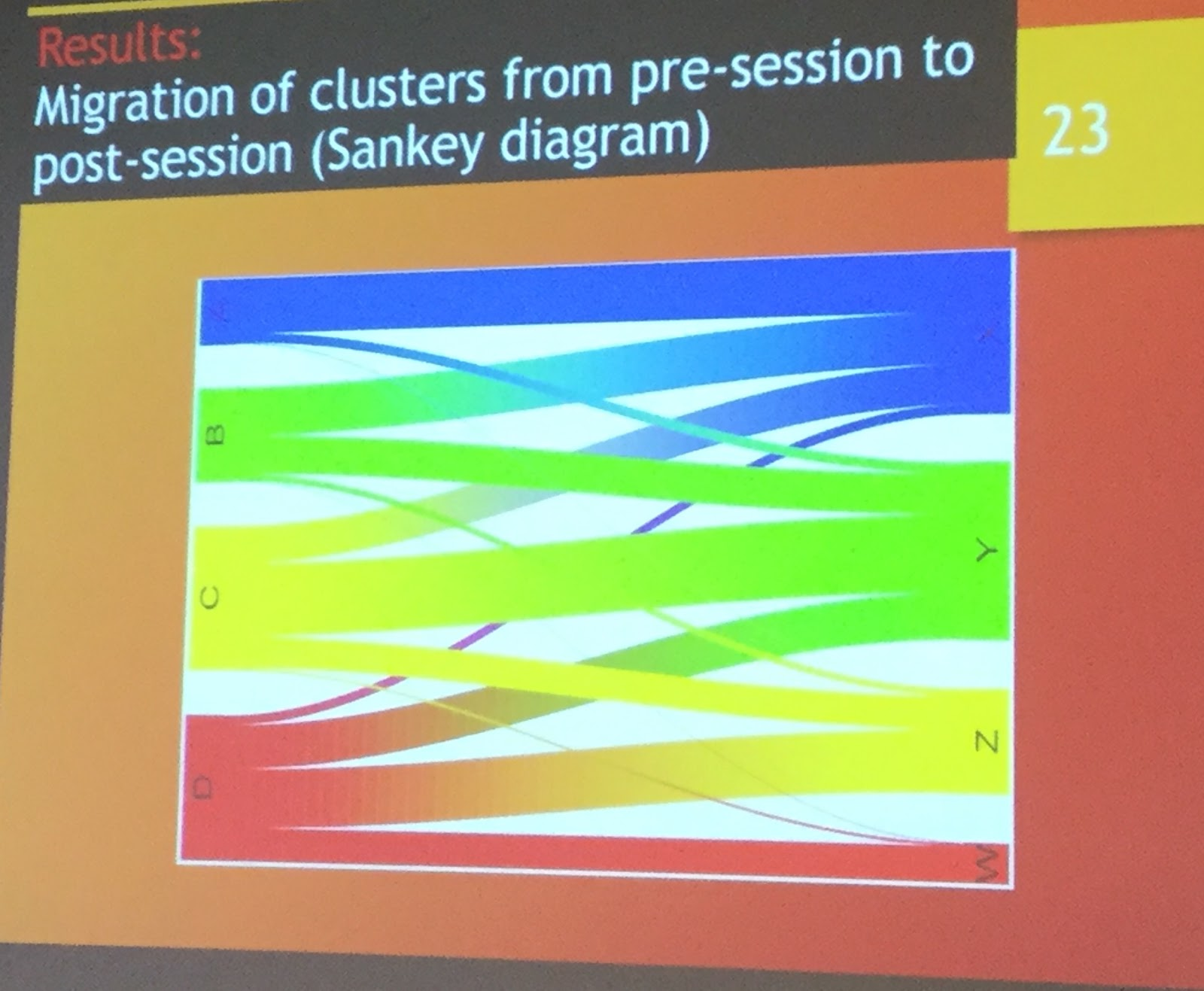 Information Literacy Weblog Migration Of Clusters From Pre Session Data Security Courses In Brief The Cluster Analysis Shows That Perceived Capabilities Students Improve After Training Course Lowest Confidence Was To Do With