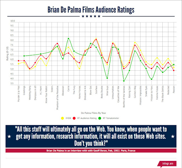 Brian De Palma Films audience ratings