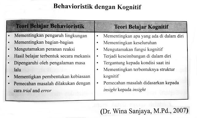 Teori belajar Behavioristik dengan teori belajar kognitif