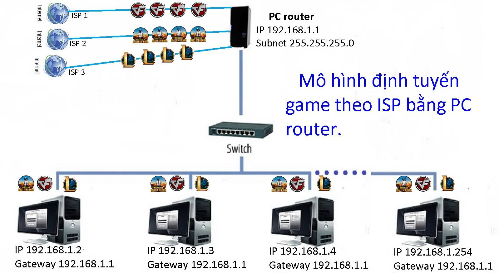 Định tuyến game online theo ISP