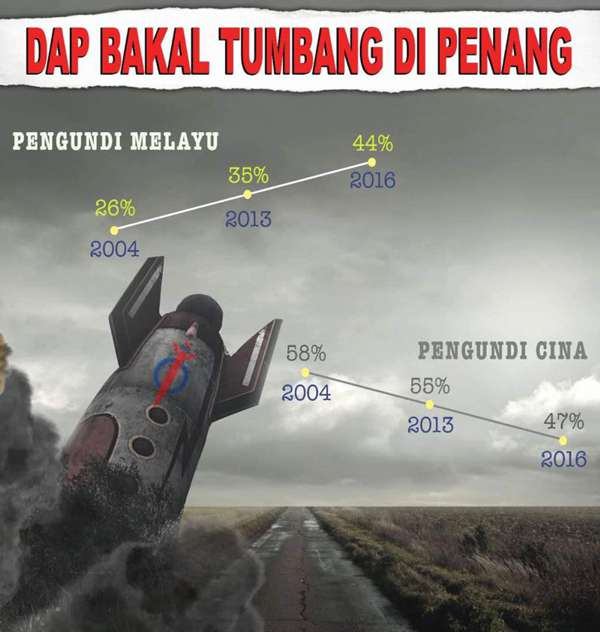 10 Faktor Kerajaan DAP Pulau Pinang Akan Tumbang