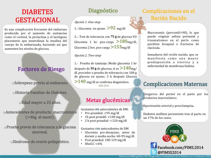 Dieta embarazo diabetes gestacional