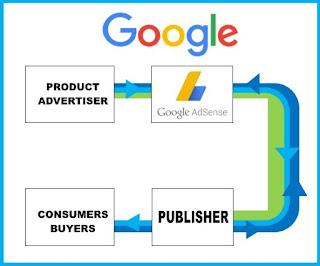 Proses Google Adsense