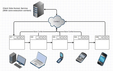 IBM BPM Client Side human services