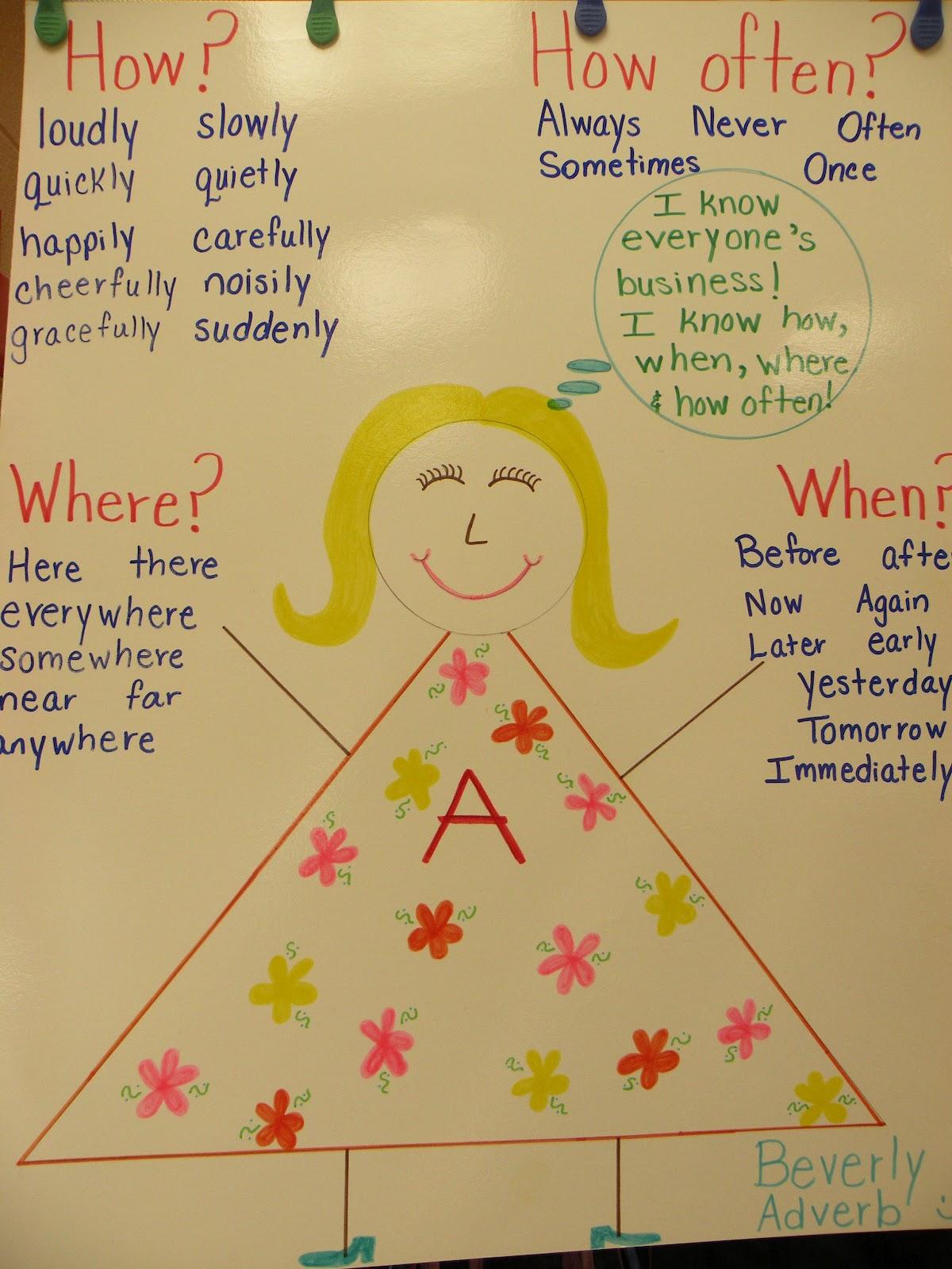 Anchor Chart Adverbs