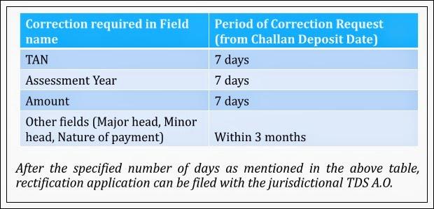 Intimation u/s 200a payment challan  Draft appeal for notice