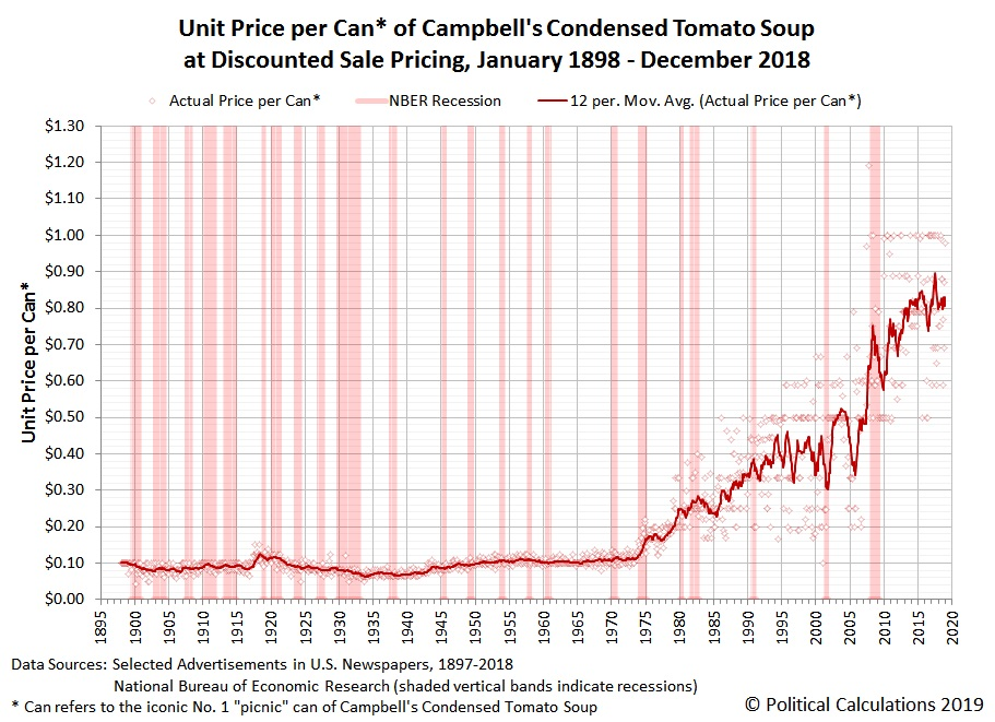 Unit Price per Can* of Campbell's Condensed Tomato Soup at Discounted Sale Pricing, January 1898 - December 2018