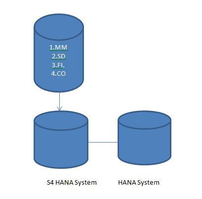 Sap Mm Migration Of Sap Erp R 3 System To S4 Hana