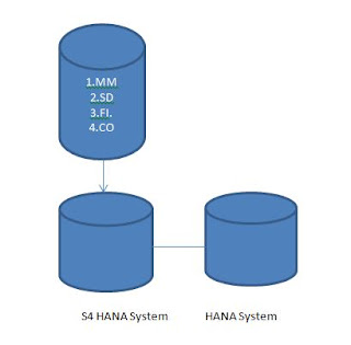 Sap Mm Migration Of Sap Erp R 3 System To S4 Hana