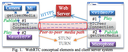 Kundan Singh: WebRTC notification system and signaling paradigms