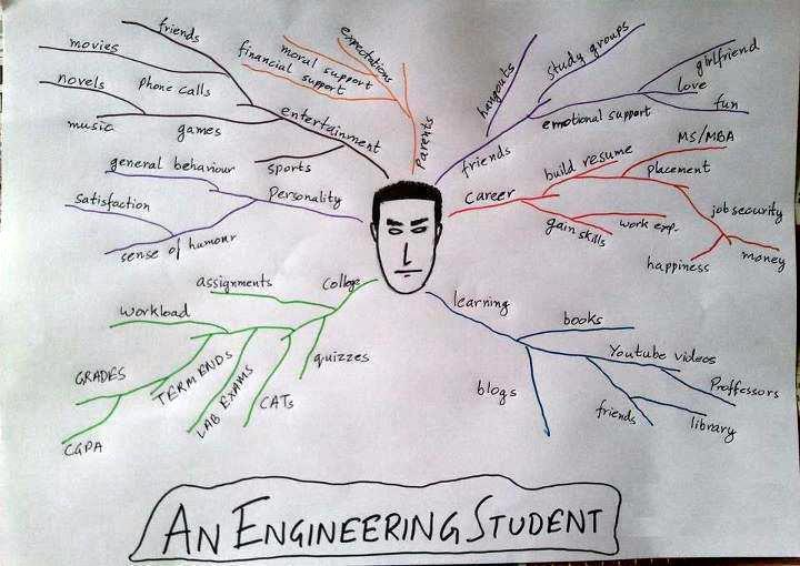 engineering pics life of an engineering student