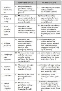KI-KD K 13 Bahasa Sunda SD/MI Kelas IV, https://bloggoeroe.blogspot.com/