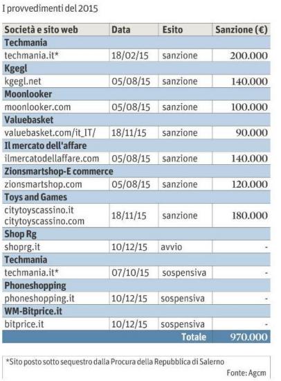 Come riconoscere i siti truffa lista dei siti del 2015 for Siti di oggetti in regalo