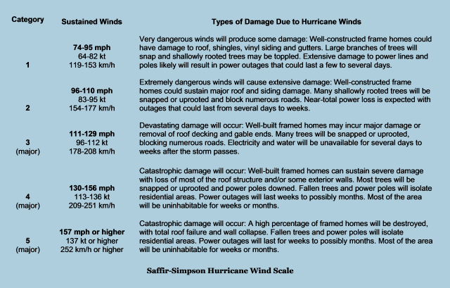 Saffir-Simpson Hurricane Wind Scale chart