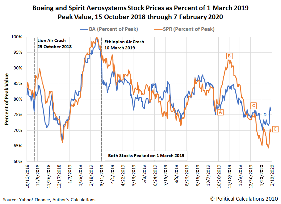 Boeing and Spirit AeroSystems' Stock Prices as Percent of 1 March 2019 Peak Value, 15 October 2018 through 7 February 2020